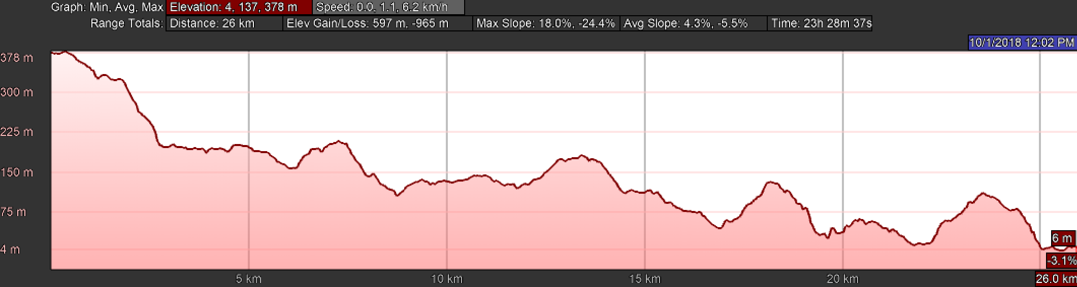 Elevation Profile, Day Three of the Camino Finisterre, Hospital to Muxía