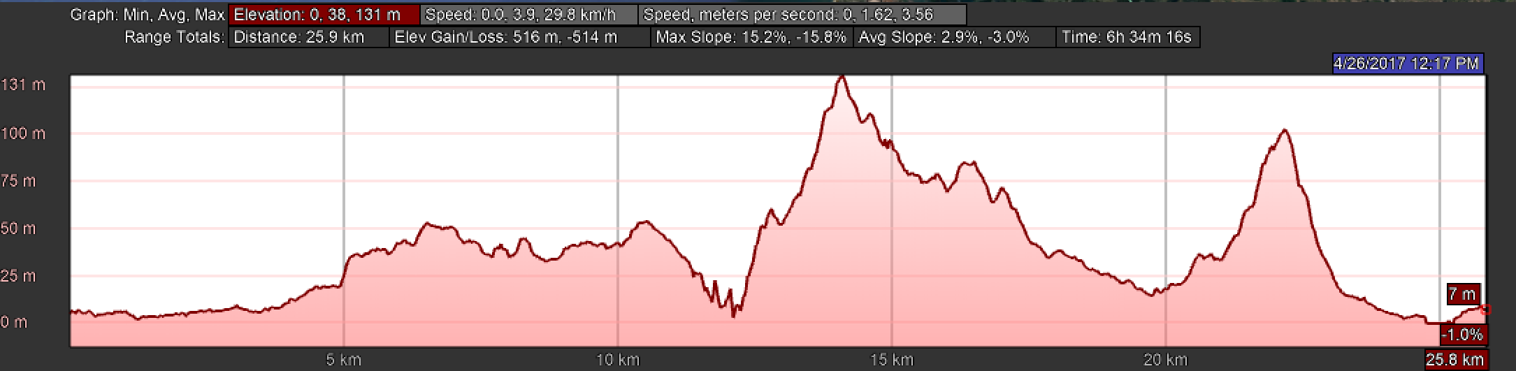 Elevation Profile, Day Seventeen, Camino Portugués, Esposende to Viana do Castelo