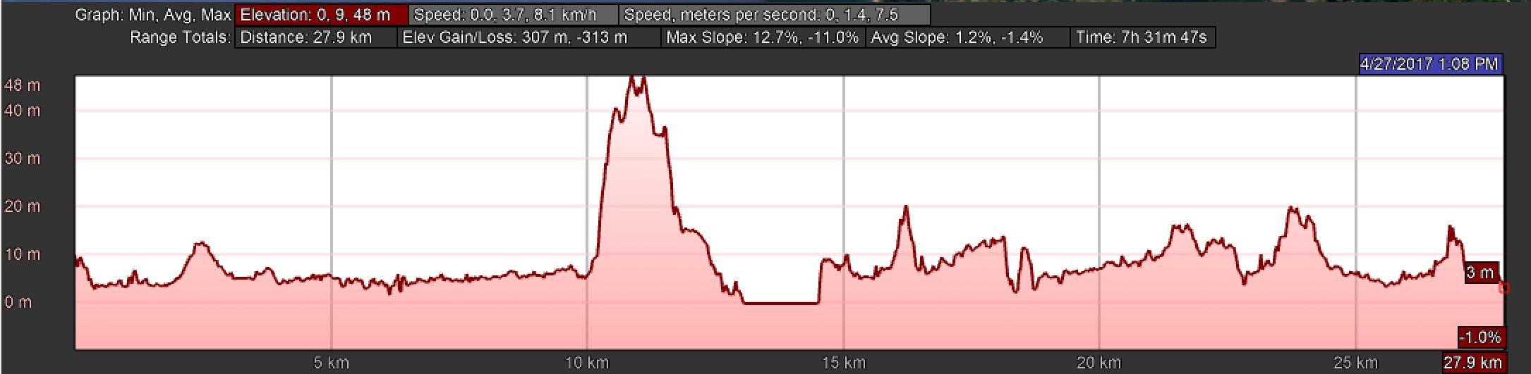 Elevation Profile for Day Eighteen, Camino Portugués, Viana do Castelo to Caminha