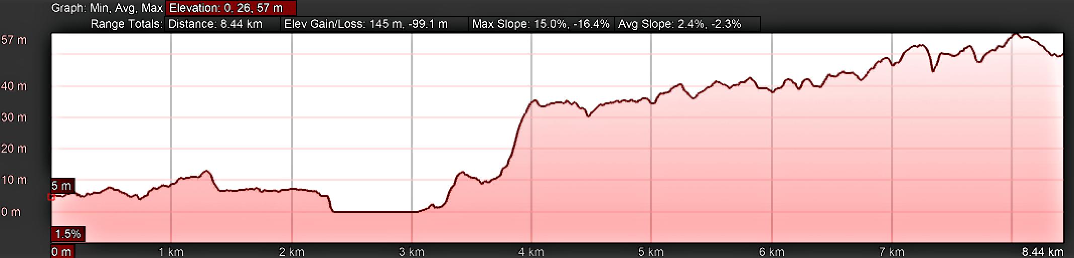 Elevation Profile for Day Twenty, Camino Portugués, A Ramallosa to San Miguel de Oia