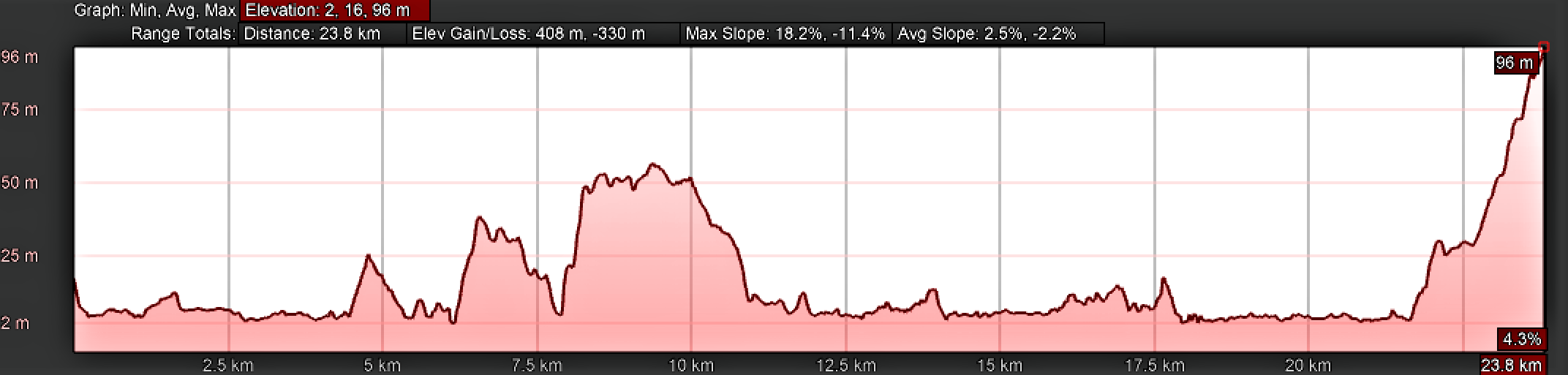 Elevation Profile for Day Twenty, Camino Portugués, A Ramallosa to Vigo, Senda Litoral