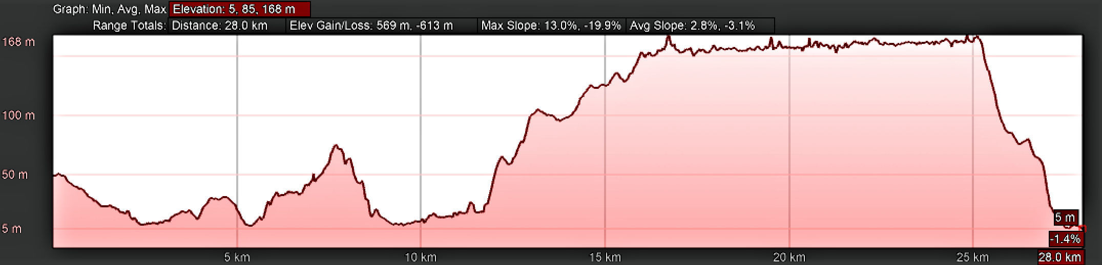 Elevation Profile for Day Twenty-One Camino Portugués, San Miguel de Oia to Redondela