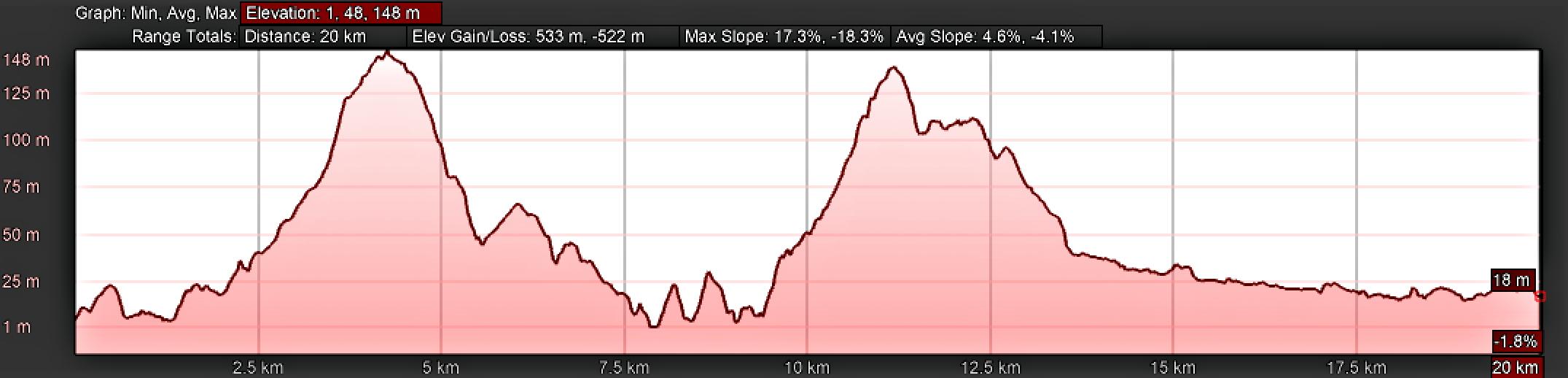 Elevation Profile for Day Twenty-Two, Camino Portugués, Redondela to Pontevedra