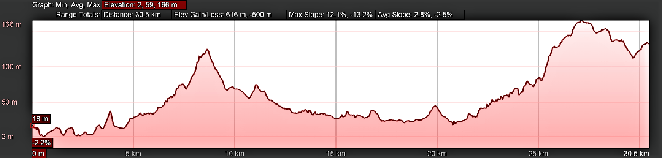 Elevation Profile for Day Twenty-Three, Camino Portugués, Pontevedra to Valga
