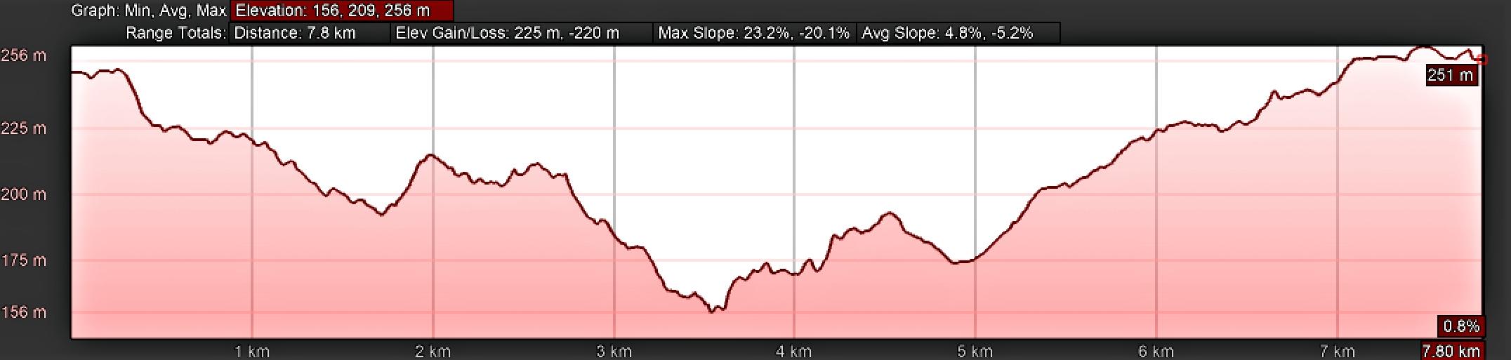 Elevation Profile for Day Twenty-Five, Camino Portugués, Milladoiro to Santiago de Compostela