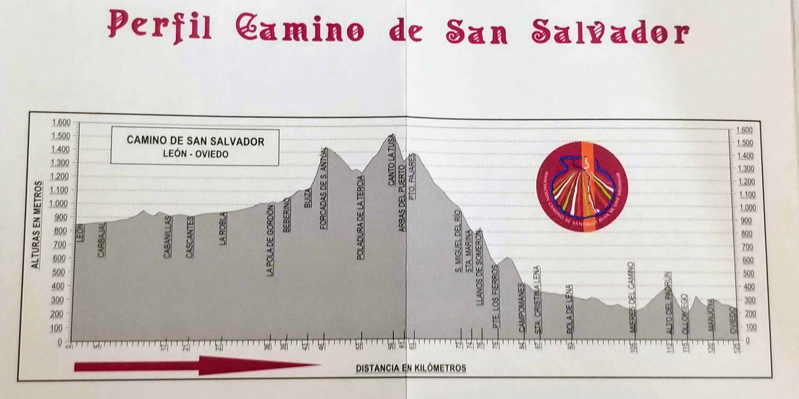 Elevation Profile Camino San Salvador Entire Route