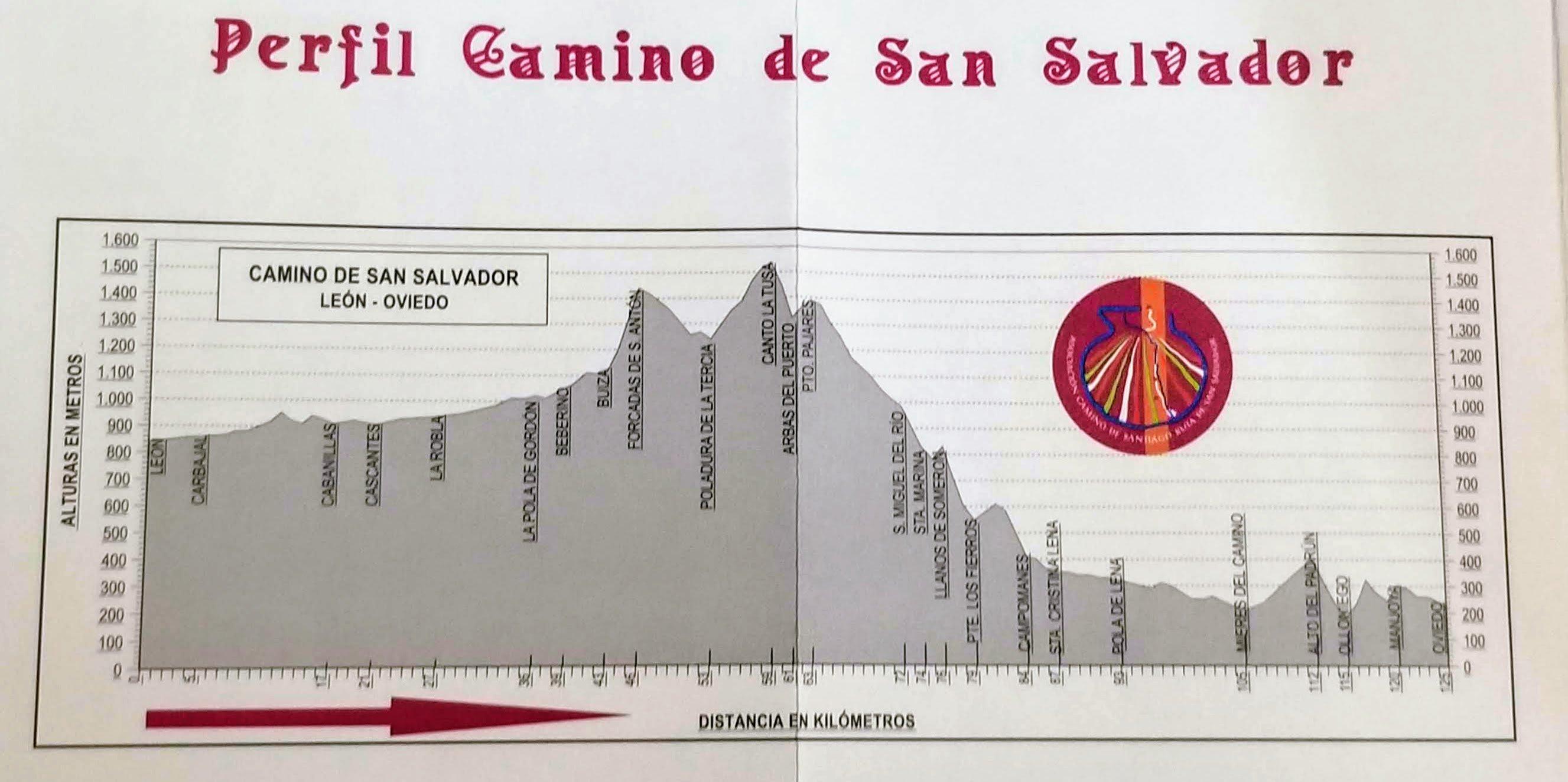 Elevation Profile Camino San Salvador Entire Route