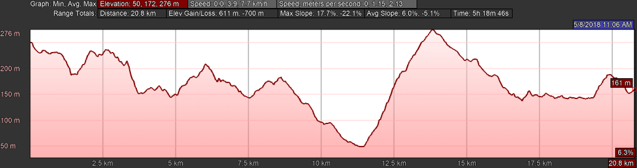 Elevation Map of Day One, Camino Finisterre