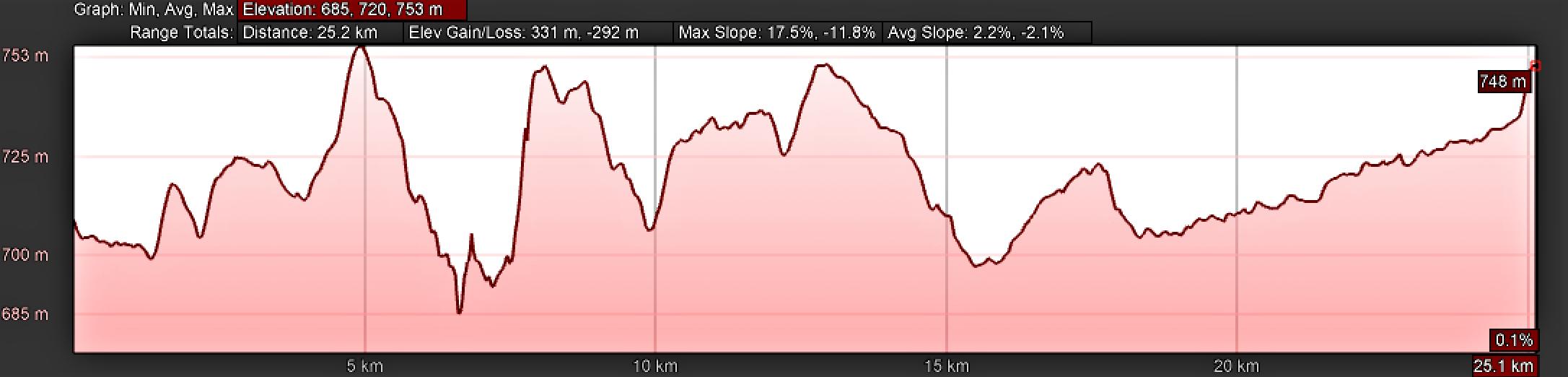 Elevation Profile, Camino Sanabrés from Granja de Moreruela to Tábara, Without Abbey