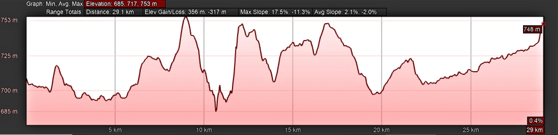 Elevation Profile, Camino Sanabrés from Granja de Moreruela to the Moreruela Abbey and to Tábara
