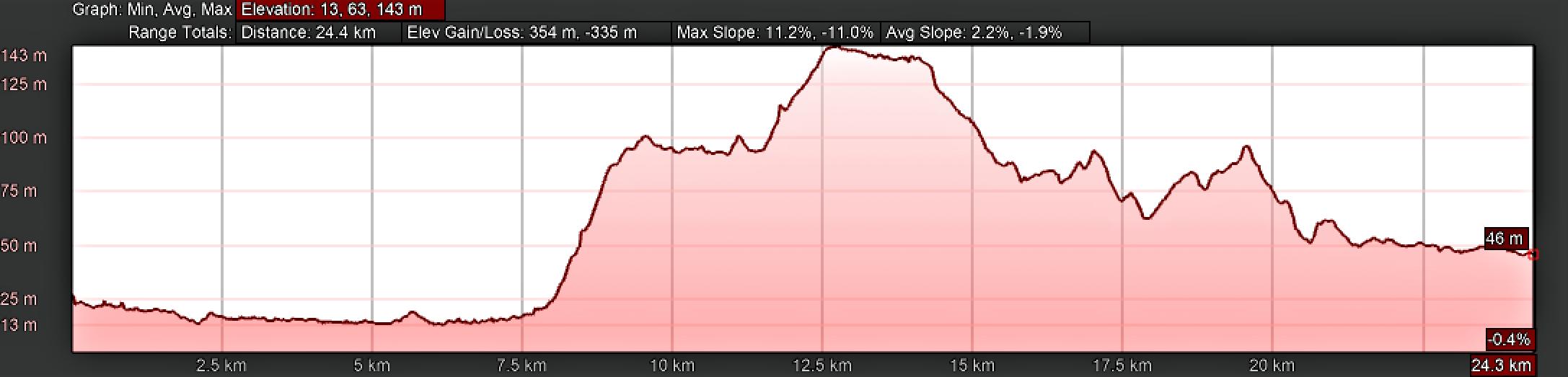 Elevation Profile for Day Ten, Camino Portugués, Coimbra to Mealhada