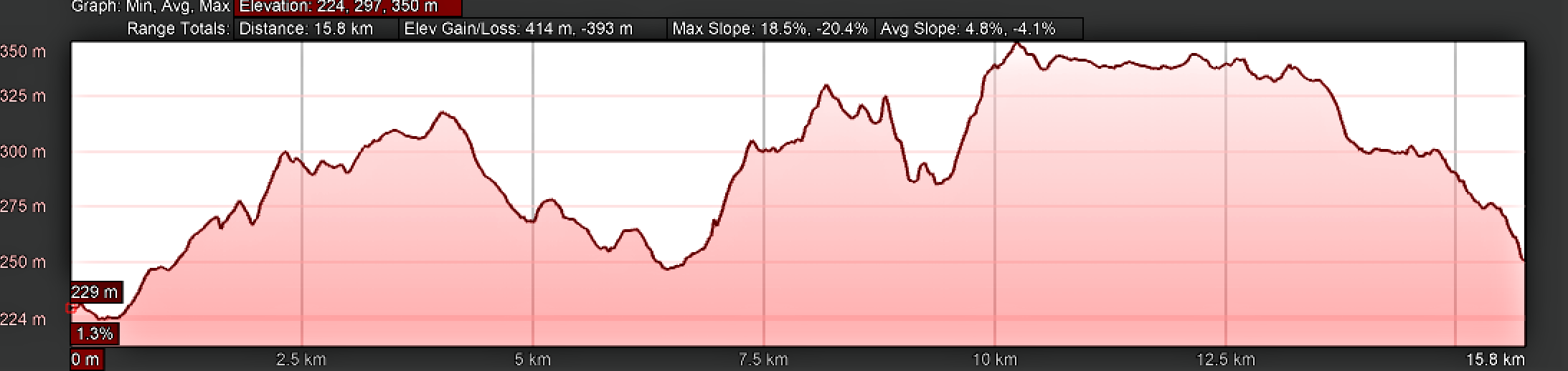 Elevation Profile, Day Eight on the Camino Inglés, Sigüeiro to Santiago de Compostela