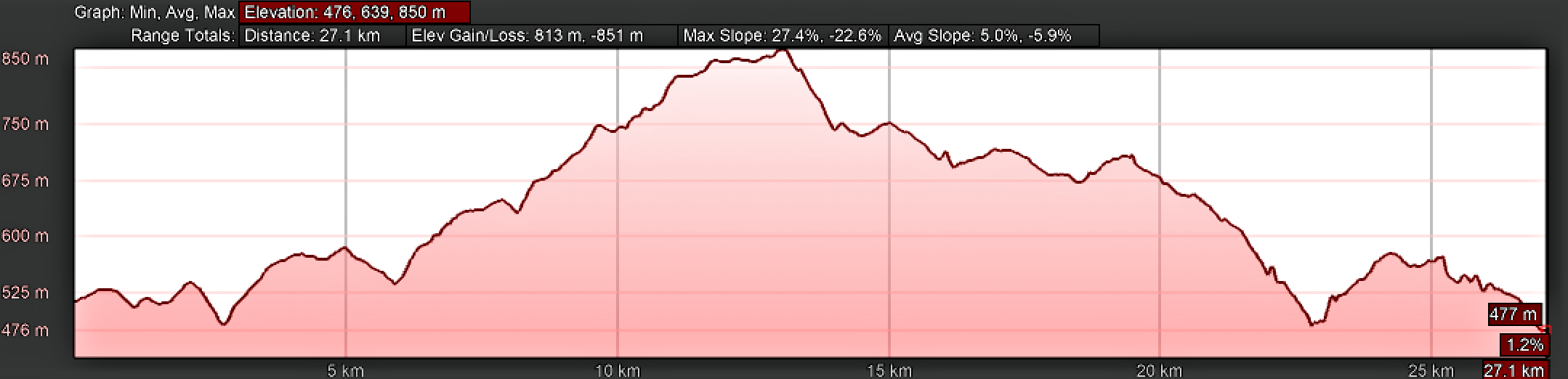 Elevation Profile, Camino Sanabrés, Cea to Estación de Lalín, Standard Route