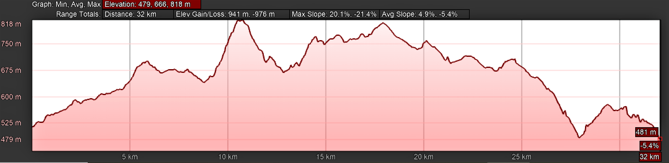 Elevation Profile, Camino Sanabrés, Cea to Estación de Lalín via the Mosteiro Route