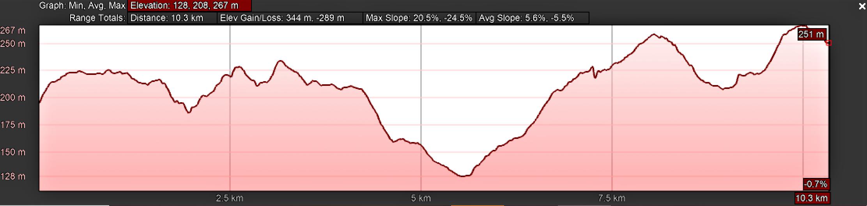 Elevation Profile, Camino Sanabrés, A Susana to Santiago de Compostela