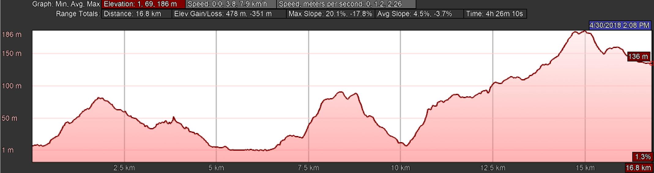 Elevation Profile Day One, Camino Inglés, La Coruña Arm, Part Two