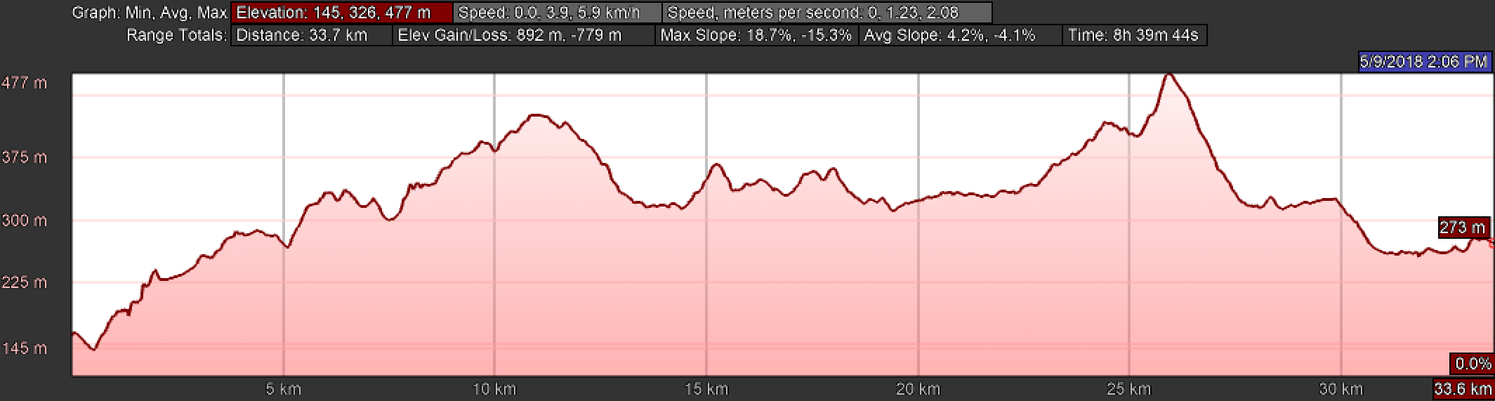 Elevation Profile of Day Two, Camino Finisterre, Negreira to Olveiroa