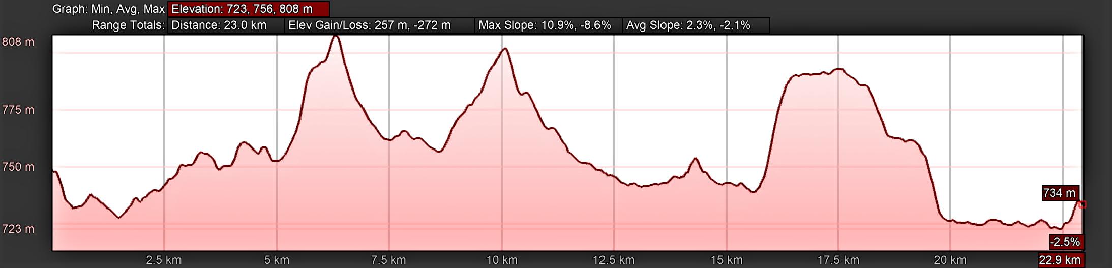 Elevation Profile, Camino Sanabrés, Tábara to Santa Marta de Tera