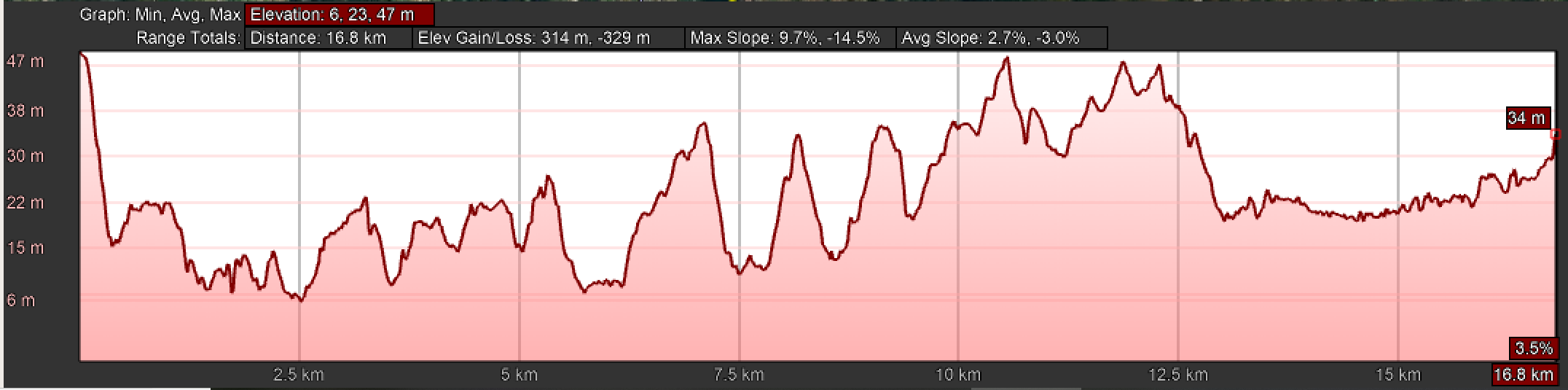 Elevation Profile for Day Twenty, Central Route, Camino Portugués, Tui to O Porriño