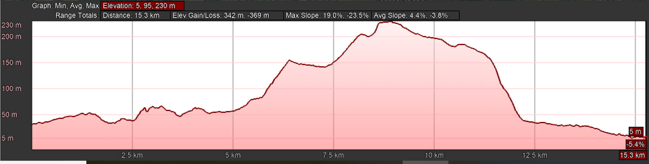 Elevation Profile for Day Twenty-One, Central Route, Camino Portugués, O Porriño to Redondela