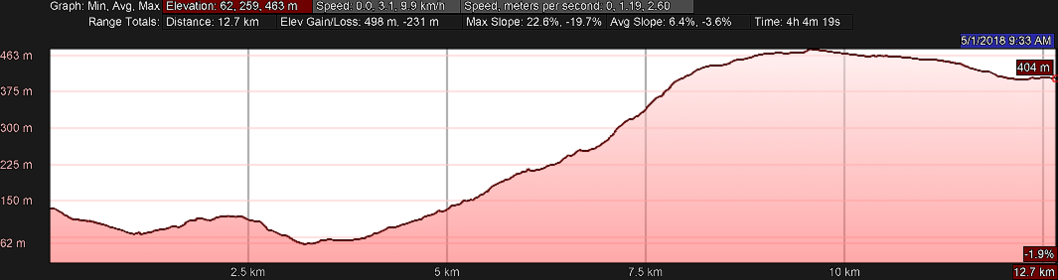 Elevation Profile, Day Two Camino Inglés, La Coruña Arm