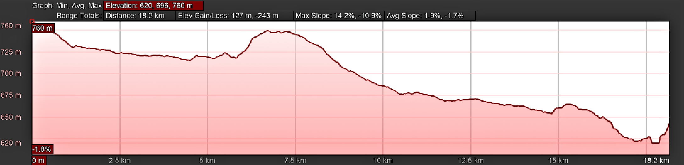Elevation Profile, Vía de la Plata, Villanueva de Campeán to Zamora