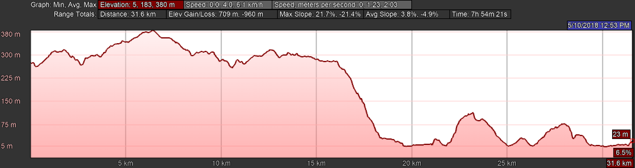Elevation Profile, Day Three of the Camino Finisterre, Olveiroa to Finisterre
