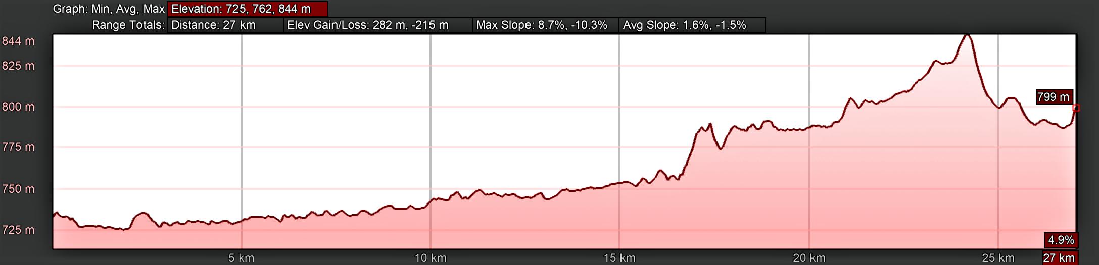 Elevation Profile, Camino Sanabrés, Santa Marta de Tera to Rionegro del Puente