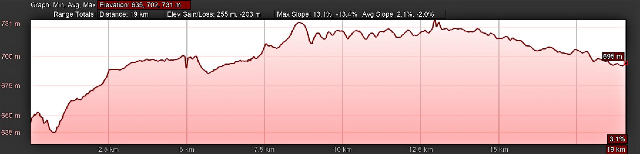 Elevation Profile, Vía de la Plata, Zamora to Montamarta