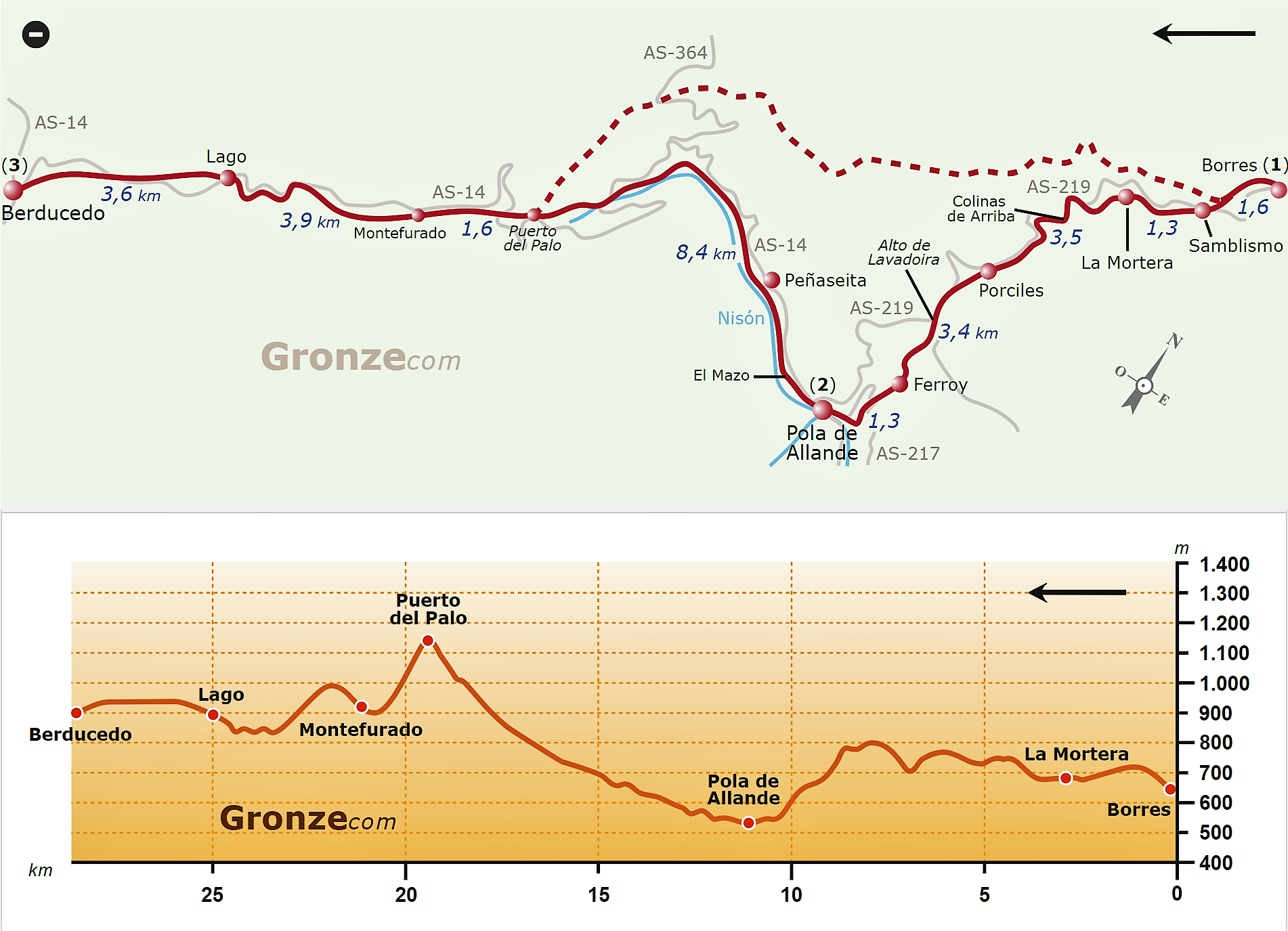 Map and Elevation Profile of Pola de Allande Route, Borres to Berducedo, Camino Primitivo