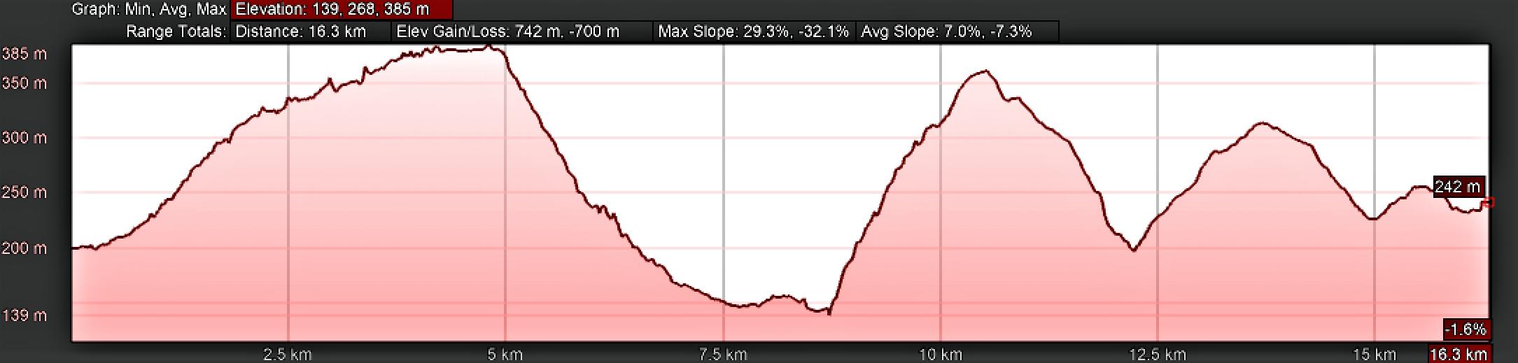 Elevation Profile La Peña to Oviedo, Day Six, Camino de San Salvador