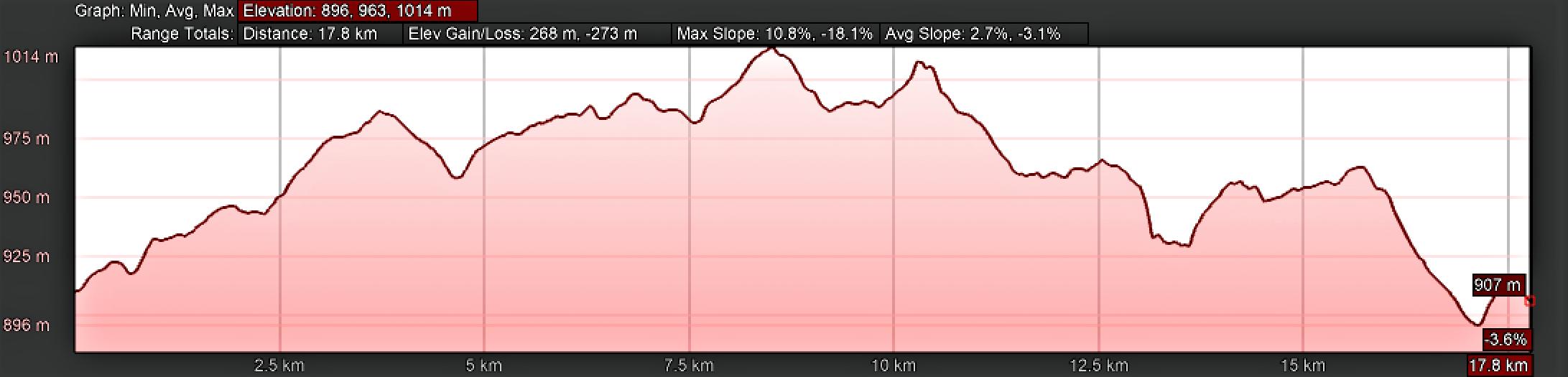 Elevation Profile, Camino Sanabrés, Entrepeñas to Puebla de Sanabria