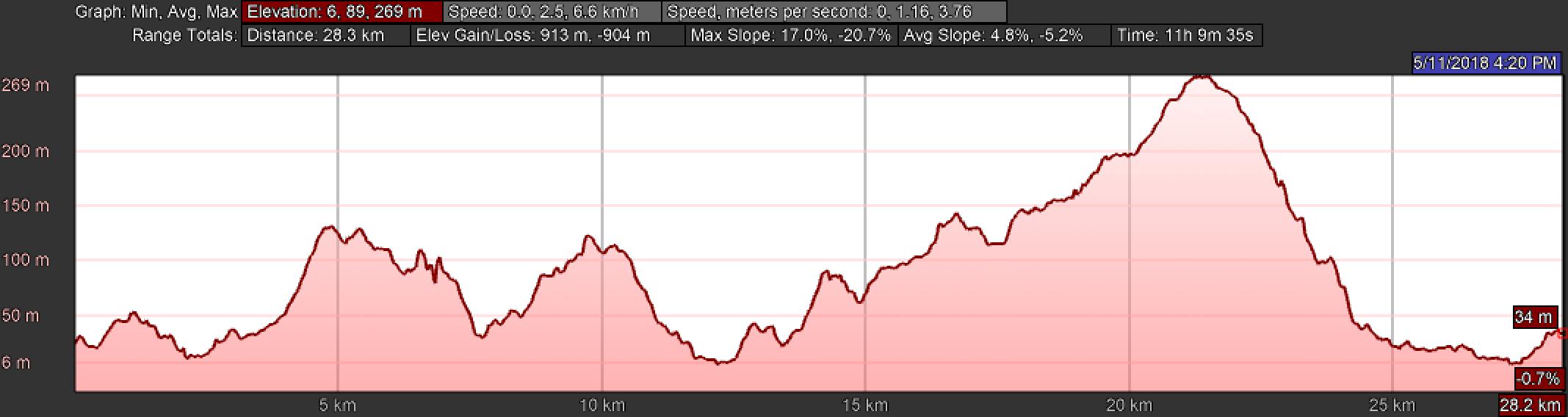 Elevation Profile Camino Finisterre to Muxía