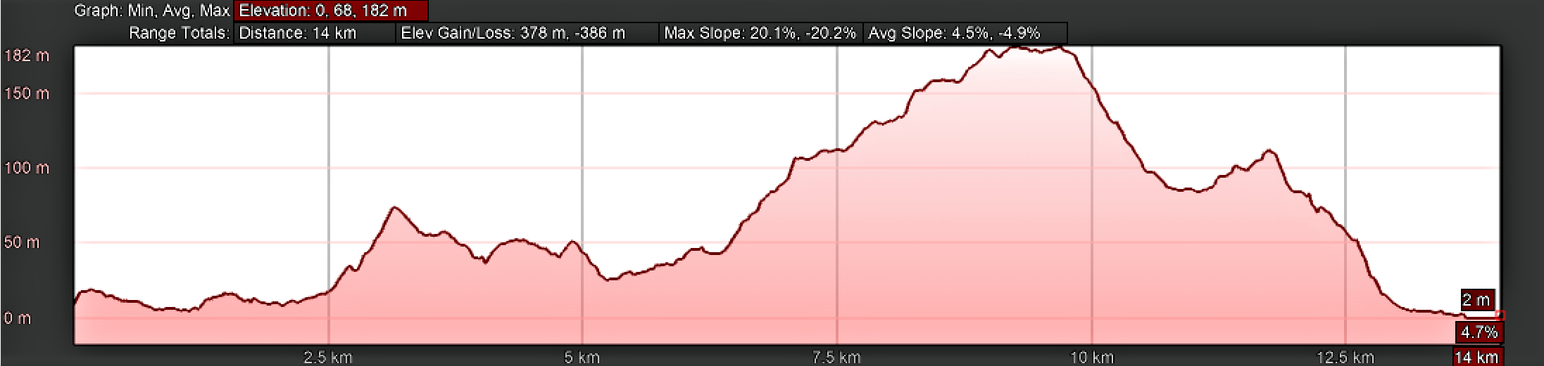 Elevation Profile, Day Two on the Camino Inglés, Neda to Pontedeume