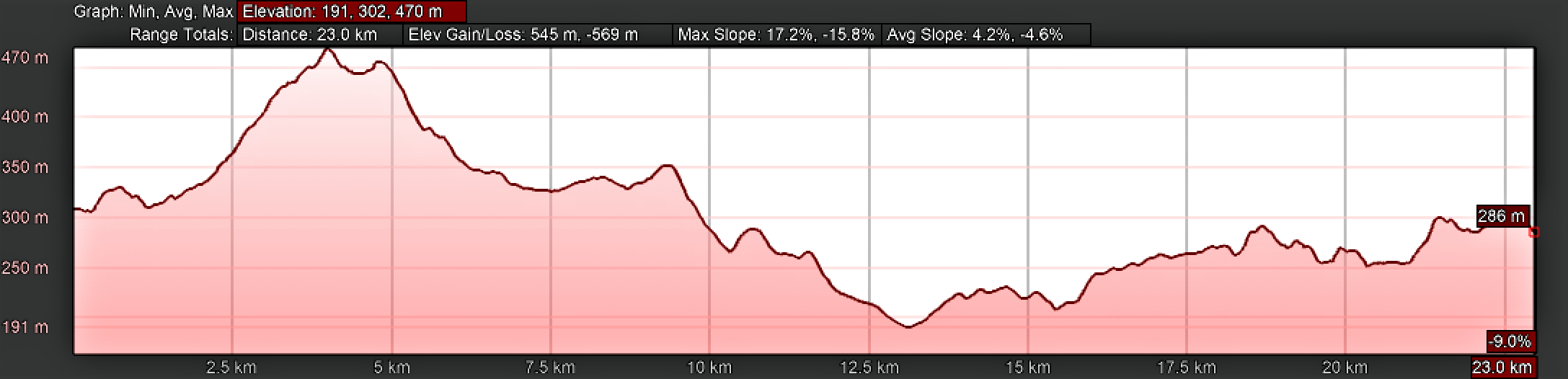 Elevation Profile for Day Seven, Camino Portugués, Alvaiázere to Alvorge