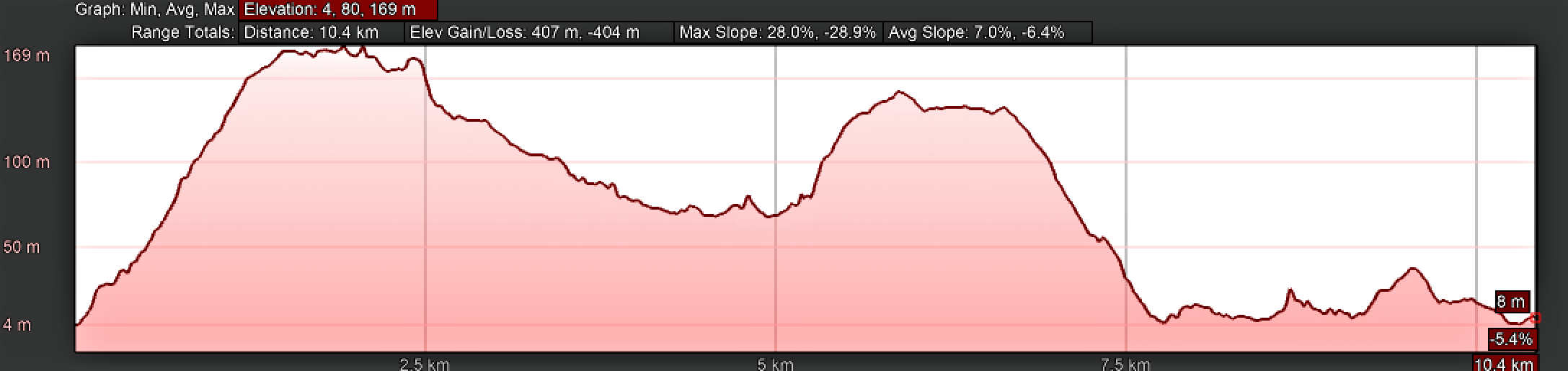 Elevation Profile, Day Three on the Camino Inglés, Pontedeume to Miño