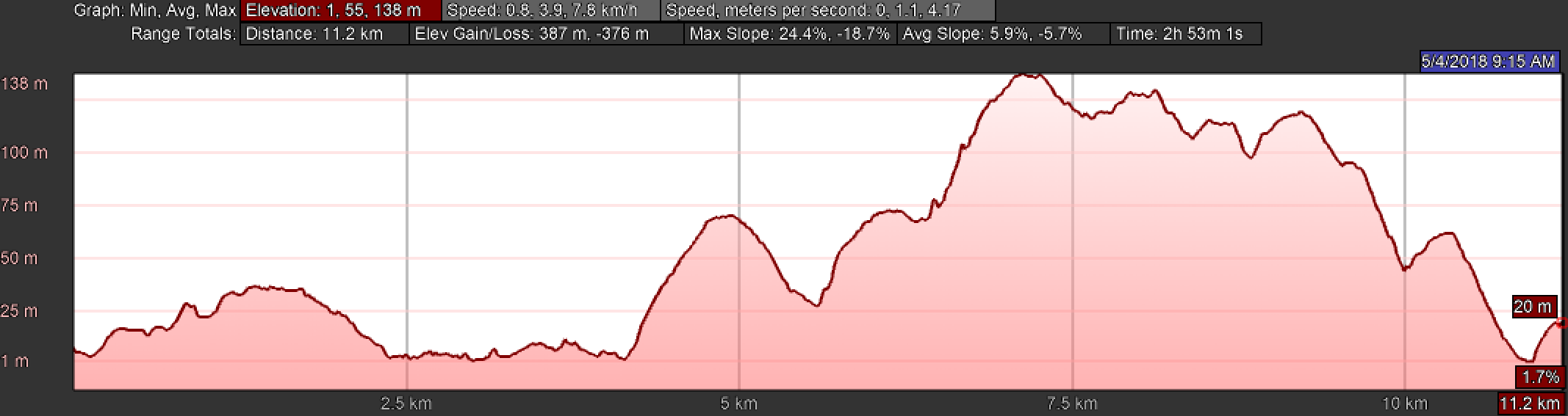 Elevation Profile of Day Four on the Camino Inglés, Miño to Betanzos
