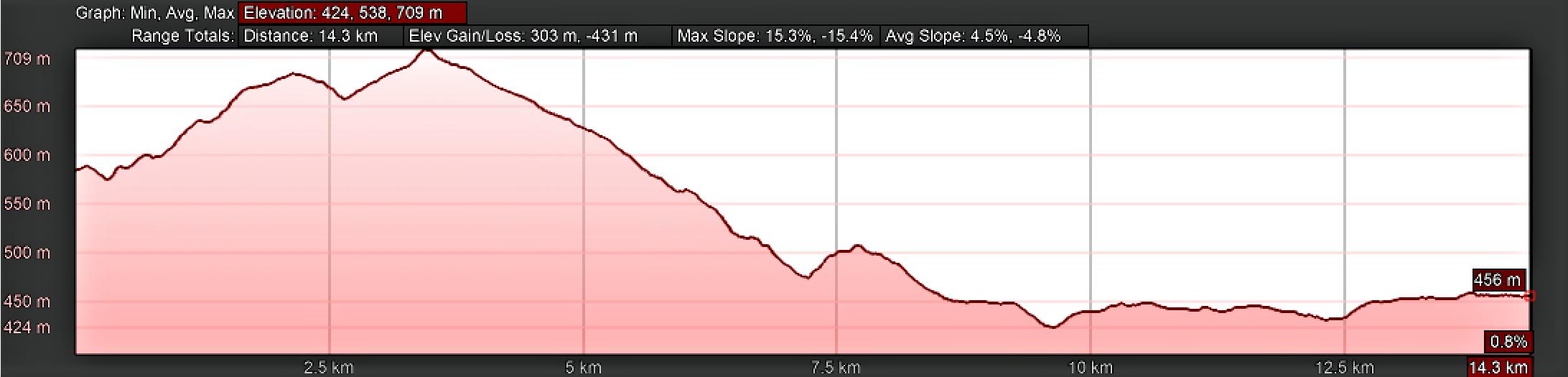 Elevation Profile, As Seixas to Melide, Day Eleven, Camino Primitivo