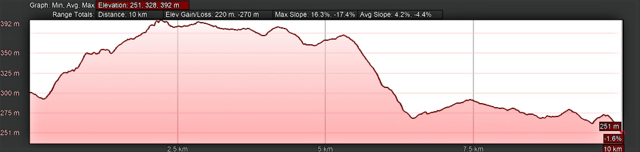 Elevation Profile, Lavacolla to Santiago de Compostela