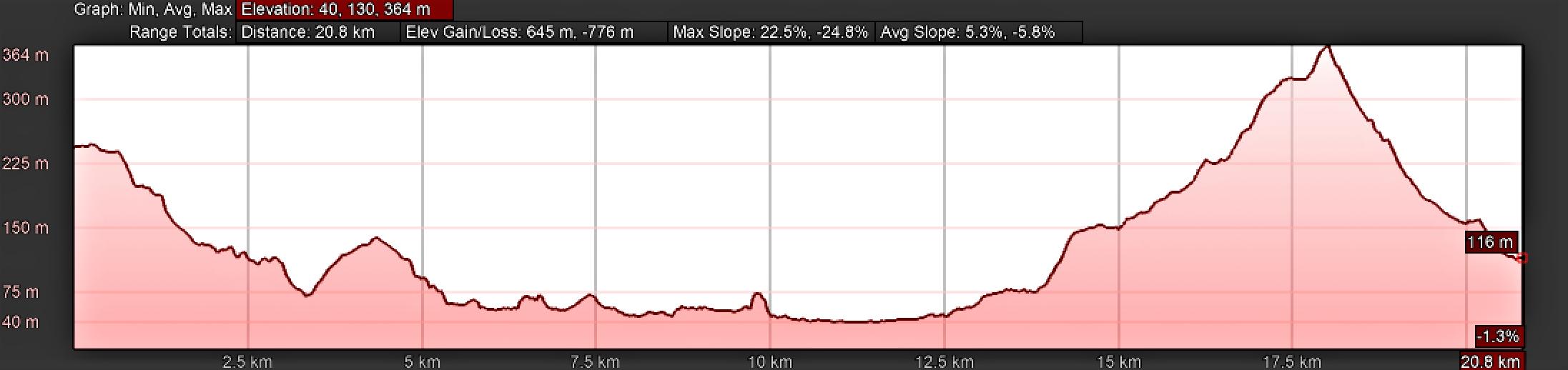 Elevation Profile, Day Two on the Camino Primitivo, Escamplero to La Doriga