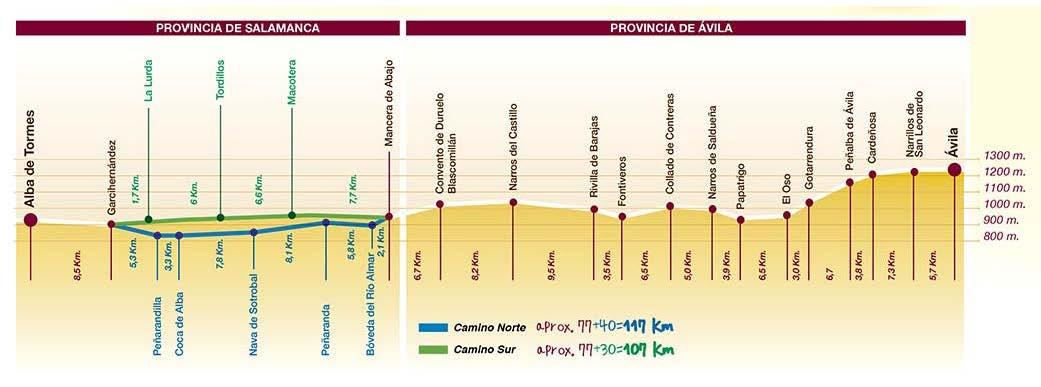 Elevation Profile, Camino Teresiano, Entire Route