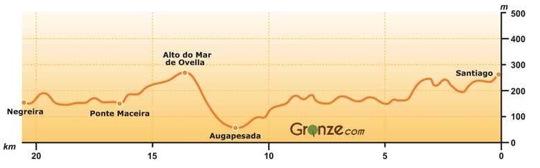 Elevation Map of Day One Camino Finisterre