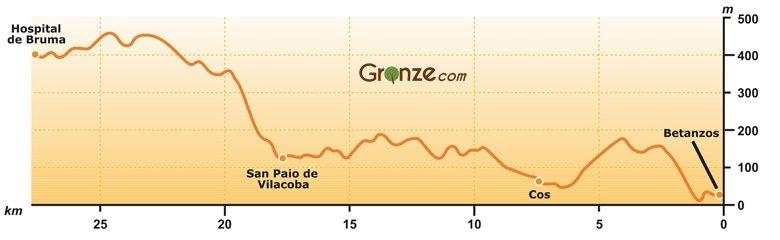 Elevation Map of Day Three, Camino Inglés