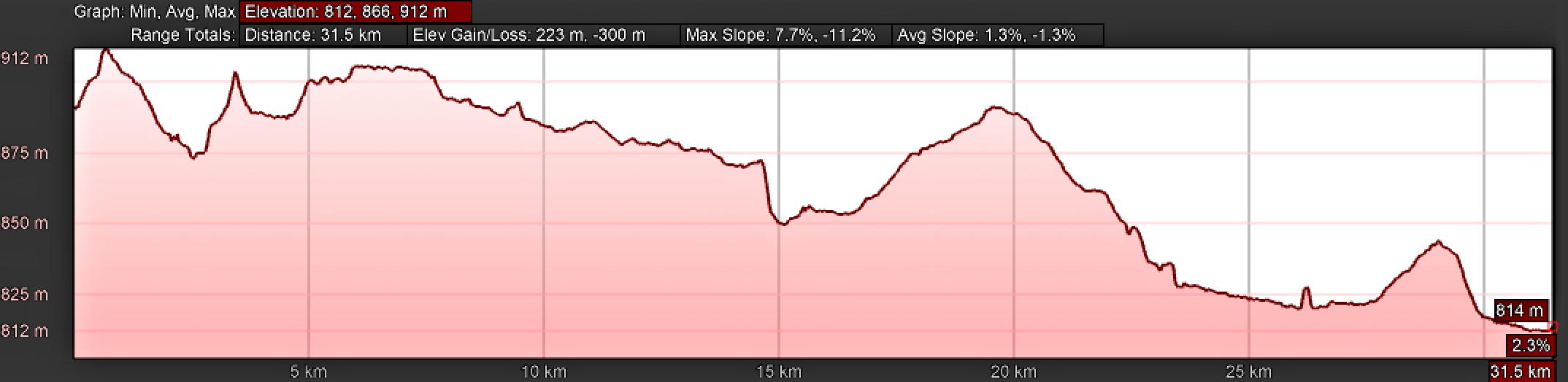 Elevation Profile, Day Five, Camino Teresiano Northern Route, Mancera de Abajo to Garcihernández