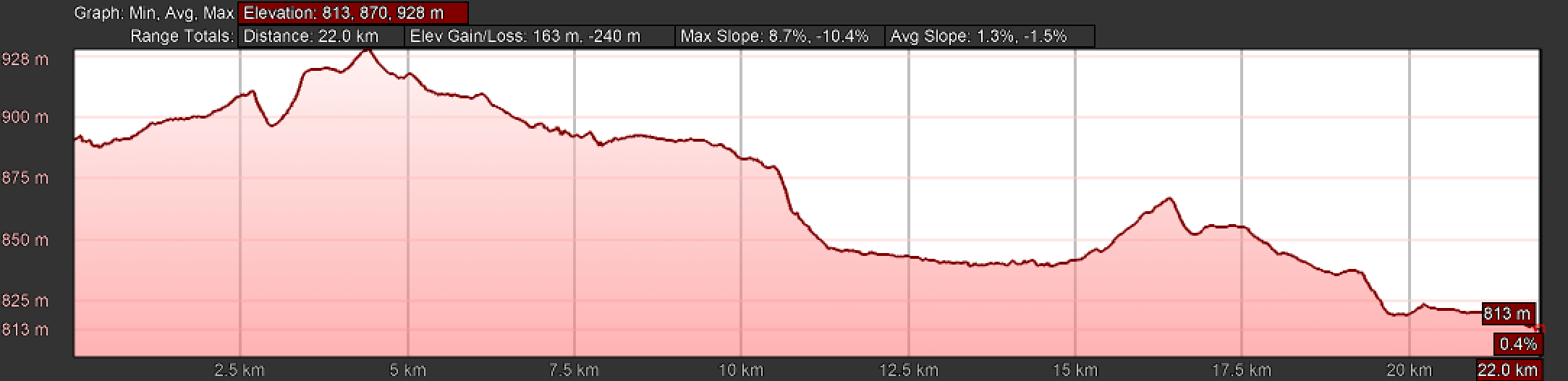 Elevation Profile, Day Five A, Camino Teresiano, Southern Route, Mancera de Abajo to Garcihernández
