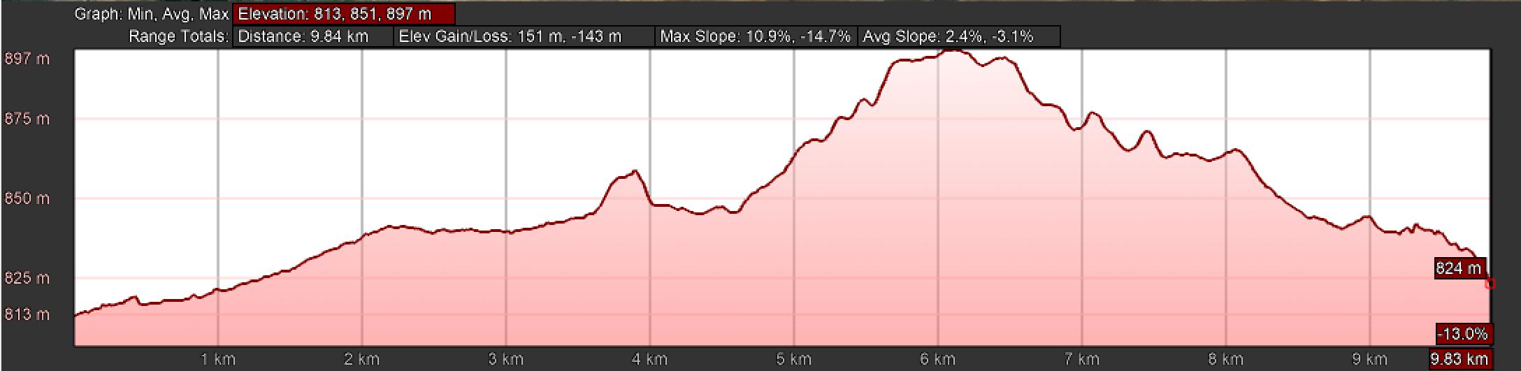 Elevation Profile, Day Five, Camino Teresiano, Part II