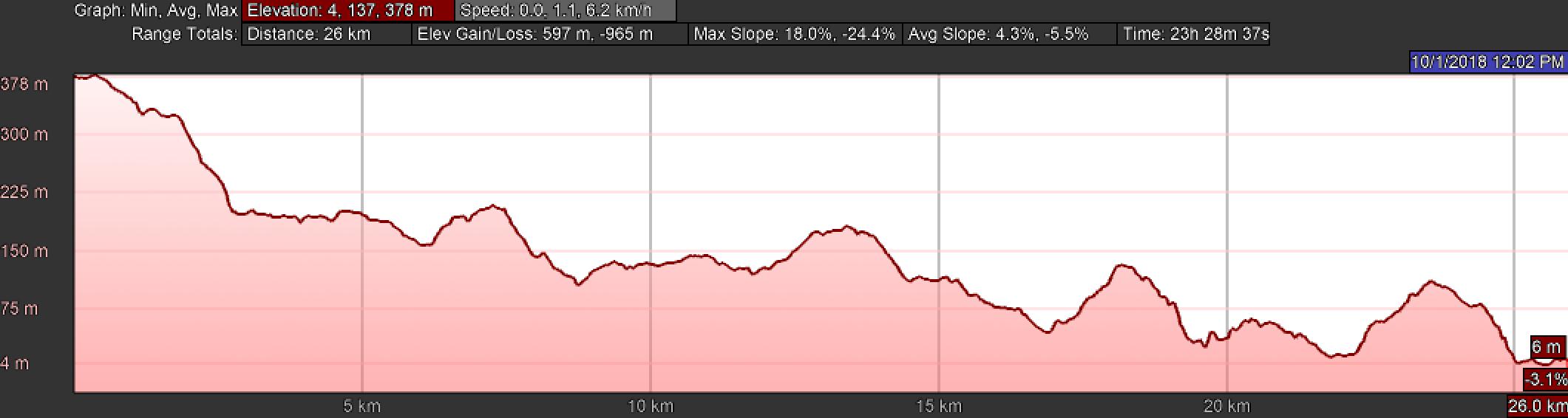 Elevation Profile, Day Three of the Camino Finisterre, Hospital to Muxía