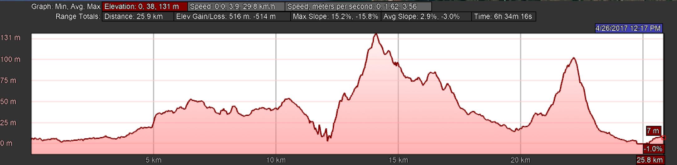 Elevation Profile, Day Seventeen, Camino Portugués, Esposende to Viana do Castelo