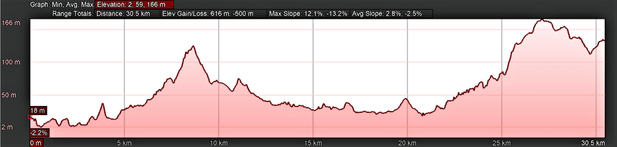 Elevation Profile for Day Twenty-Three, Camino Portugués, Pontevedra to Valga