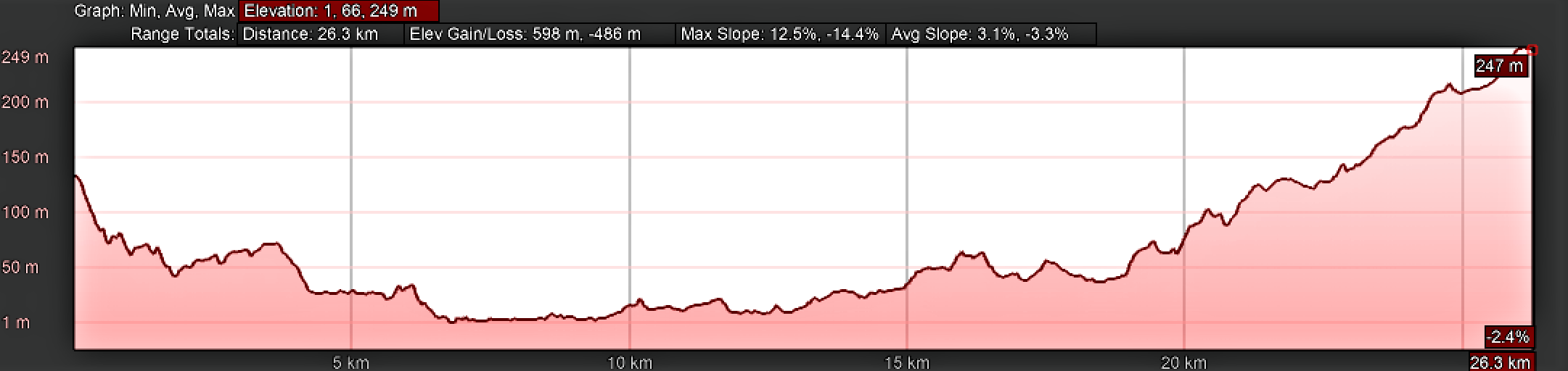 Elevation Profile for Day Twenty-Four, Camino Portugués, Valga to Milladoiro